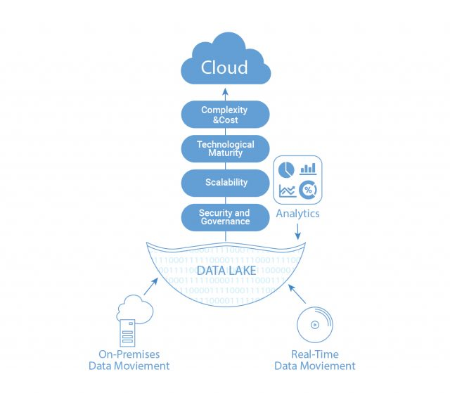 https://www.gemini-us.com/wp-content/uploads/2020/08/Advantages-of-moving-the-data-lakes-to-cloud-640x559.jpg